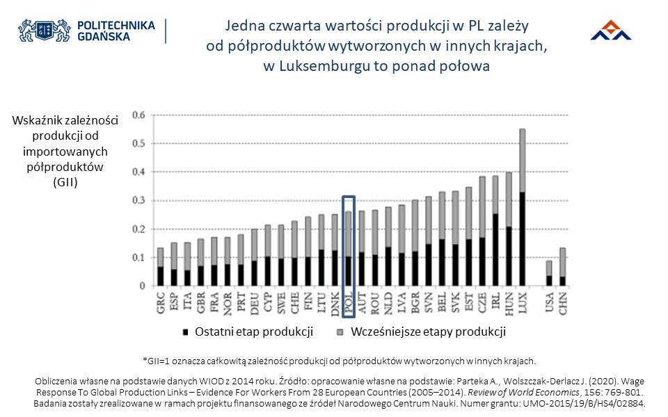 Wskaźnik zależności produkcji od importowanych produktów (Źródło: Politechnika Gdańska)