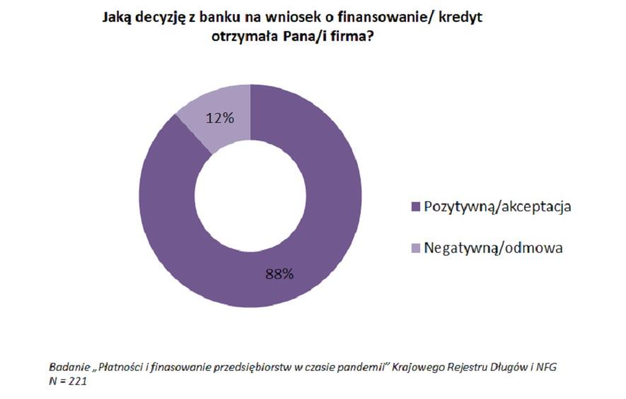 Jaką decyzję z banku na wniosek o kredyt otrzymała firma? (Źródło: Badania KRD i NFG)