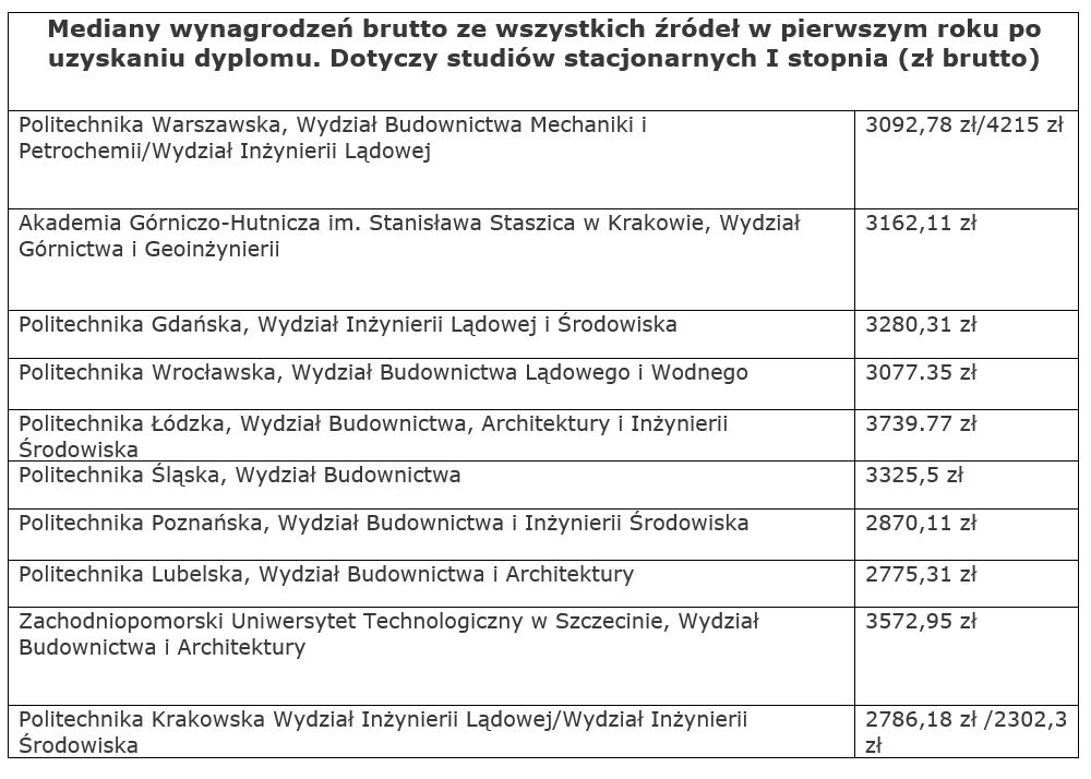 Źródło: opracowanie własne PulsHR.pl na podstawie danych ELA, dotyczy ukończenia studiów I stopnia, stacjonarnych, rok uzyskania dyplomu 2019.