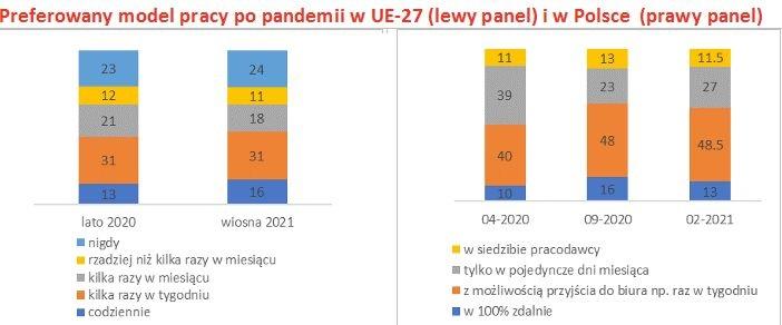 Źródło: Opracowanie - Konfederacja Lewiatan na podstawie danych Eurofound (UE-27) i Pracuj.pl (Polska)
