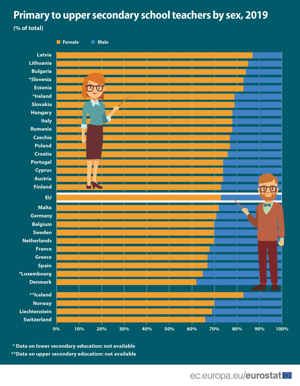 Teahcers in the EU by sex.jpg