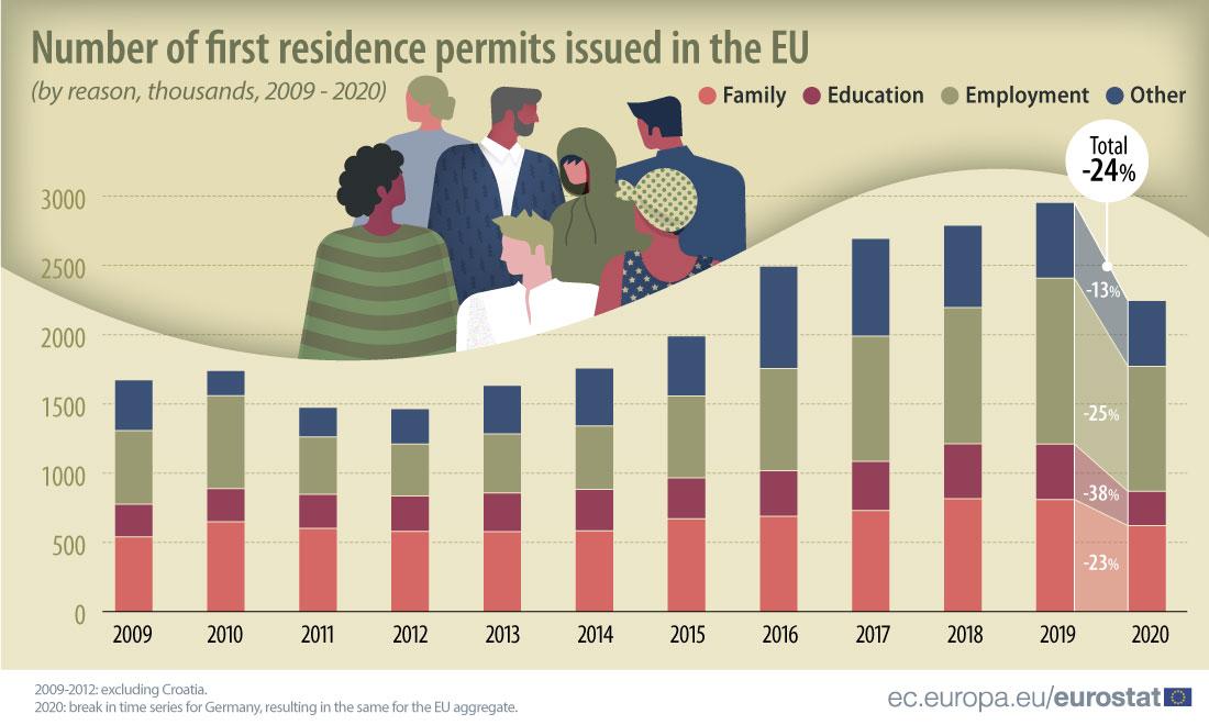 Residence permits 2020.jpg